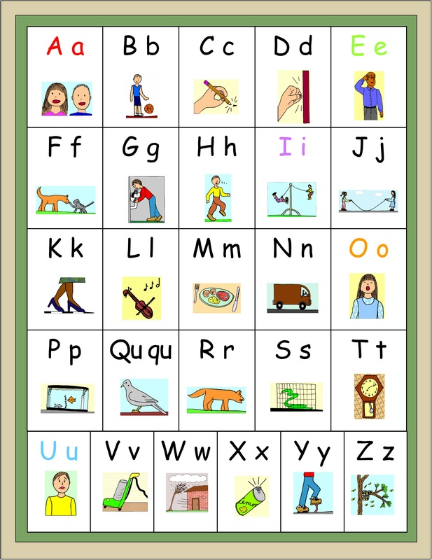 Learning the alphabet and exploring sounds in words charts for Alphabet letter sounds chart